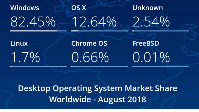 Windows os market share